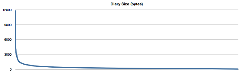 diary-curve.png